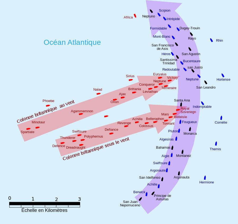Trafalgar-plan-frise-chronologie